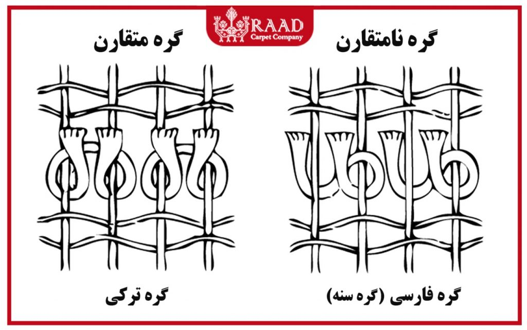 Types of hand-made rugs by knot type